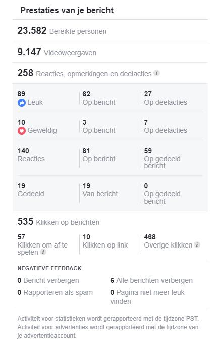 prestaties facebook advertentie