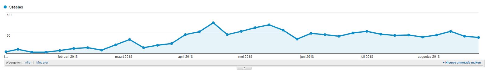 stijging bezoekersaantallen in analytics na blogartikel