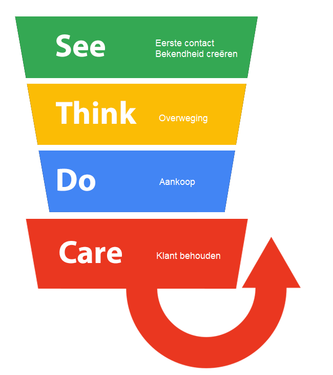 See-Think-Do-Care model
