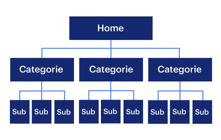 Interne linkstructuur