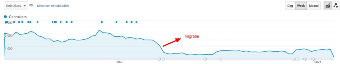 resultaat migratie webshop zonder seo