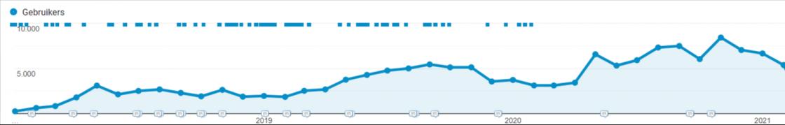 voorbeeld webshop groei bij klant