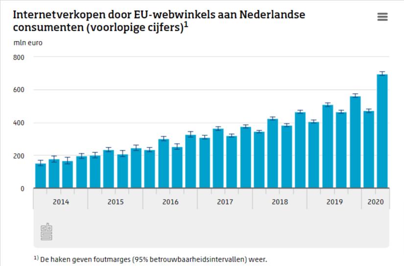 groei webshops europa